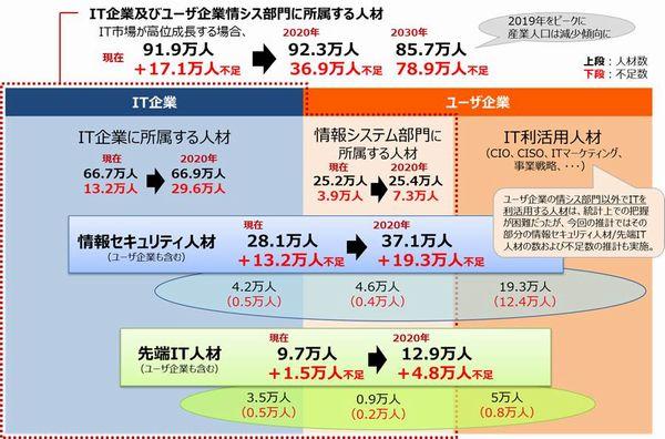 松浦勝人 プログラミング