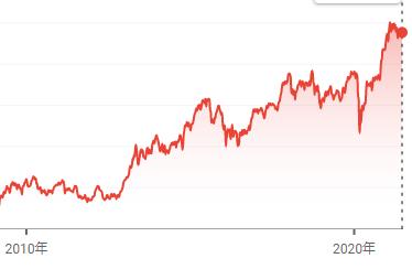 株式投資 初心者 失敗